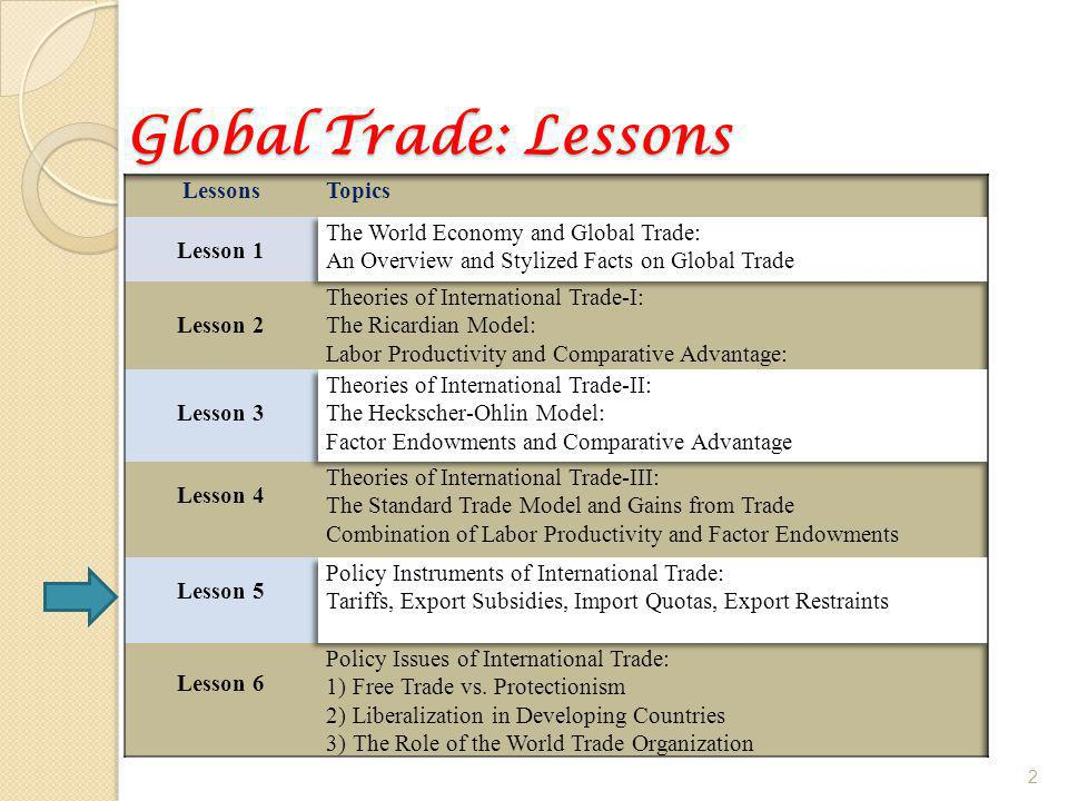 Global Trade: Lessons 2