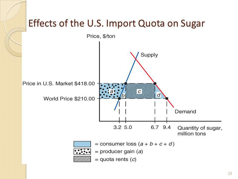 Effects of the U.S. Import Quota on Sugar 28