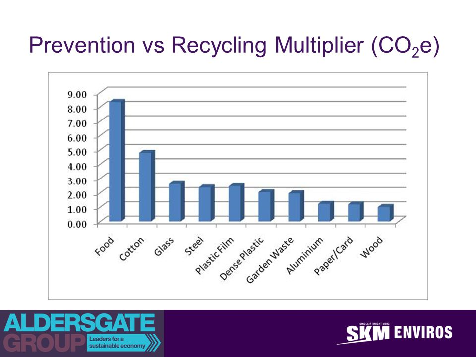 Prevention vs Recycling Multiplier (CO 2 e)