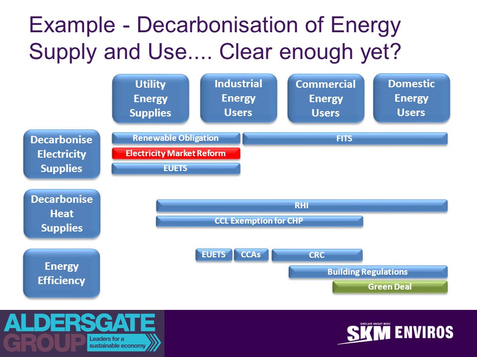 achieve outstanding client success Example - Decarbonisation of Energy Supply and Use.... Clear enough yet? Decarbonise Electricity Supplies Decarboni