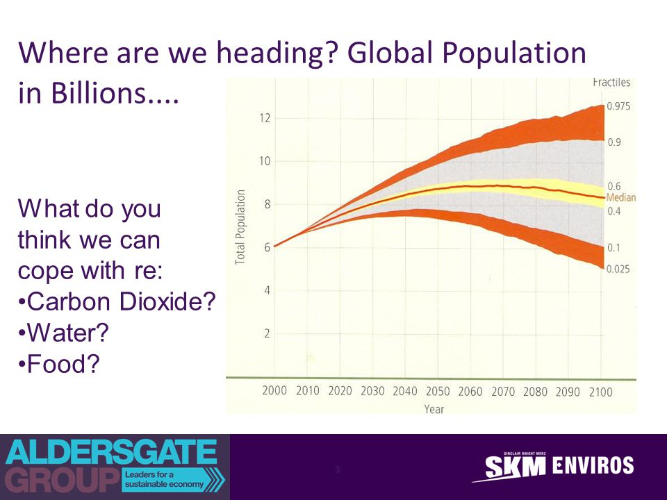 Where are we heading? Global Population in Billions.... What do you think we can cope with re: Carbon Dioxide? Water? Food? 3
