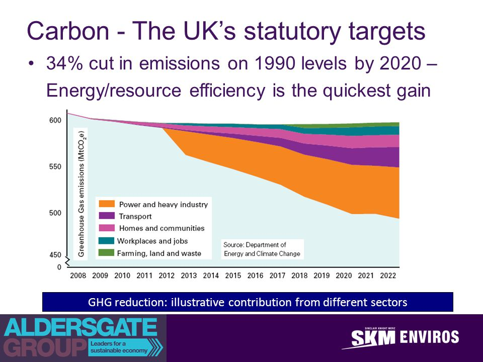 achieve outstanding client success Carbon - The UKs statutory targets 34% cut in emissions on 1990 levels by 2020 – Energy/resource efficiency is the