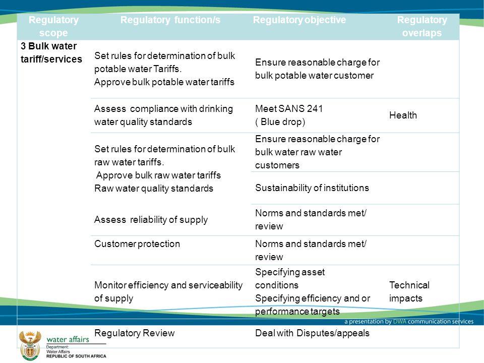 Regulatory scope Regulatory function/s Regulatory objective Regulatory overlaps 3 Bulk water tariff/services Set rules for determination of bulk potable water Tariffs.