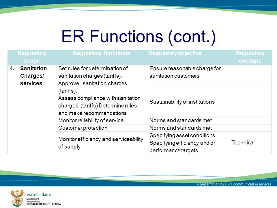 ER Functions (cont.) Regulatory scope Regulatory function/s Regulatory objective Regulatory overlaps 4.Sanitation Charges/ services Set rules for determination of sanitation charges (tariffs).