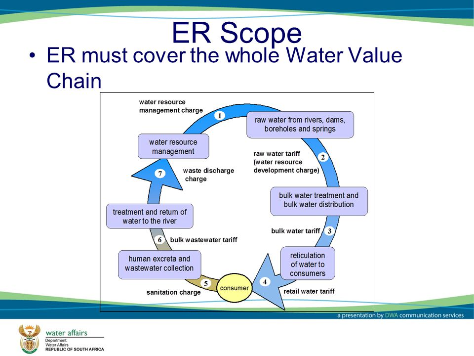 ER Scope ER must cover the whole Water Value Chain