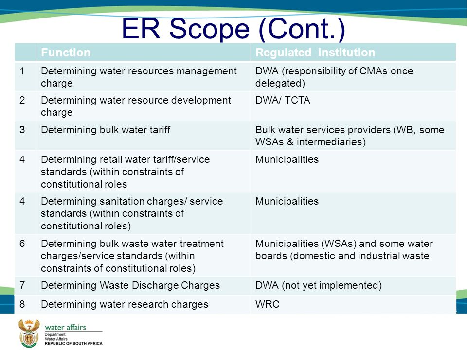 ER Scope (Cont.) FunctionRegulated institution 1Determining water resources management charge DWA (responsibility of CMAs once delegated) 2Determining water resource development charge DWA/ TCTA 3Determining bulk water tariffBulk water services providers (WB, some WSAs & intermediaries) 4Determining retail water tariff/service standards (within constraints of constitutional roles Municipalities 4Determining sanitation charges/ service standards (within constraints of constitutional roles) Municipalities 6Determining bulk waste water treatment charges/service standards (within constraints of constitutional roles) Municipalities (WSAs) and some water boards (domestic and industrial waste 7Determining Waste Discharge ChargesDWA (not yet implemented) 8Determining water research chargesWRC