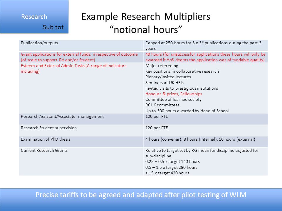 Example Research Multipliers notional hours Research Sub tot Publication/outputsCapped at 250 hours for 3 x 3* publications during the past 3 years Grant applications for external funds, irrespective of outcome (of scale to support RA and/or Student) 40 hours (for unsuccessful applications these hours will only be awarded if HoS deems the application was of fundable quality) Esteem and External Admin Tasks (A range of indicators including) Major refereeing Key positions in collaborative research Plenary/Invited lectures Seminars at UK HEIs Invited visits to prestigious institutions Honours & prizes, Fellowships Committee of learned society RCUK committees Up to 300 hours awarded by Head of School Research Assistant/Associate management100 per FTE Research Student supervision120 per FTE Examination of PhD thesis4 hours (convener), 8 hours (internal), 16 hours (external) Current Research GrantsRelative to target set by RG mean for discipline adjusted for sub-discipline 0.25 – 0.5 x target 140 hours 0.5 – 1.5 x target 280 hours >1.5 x target 420 hours Precise tariffs to be agreed and adapted after pilot testing of WLM
