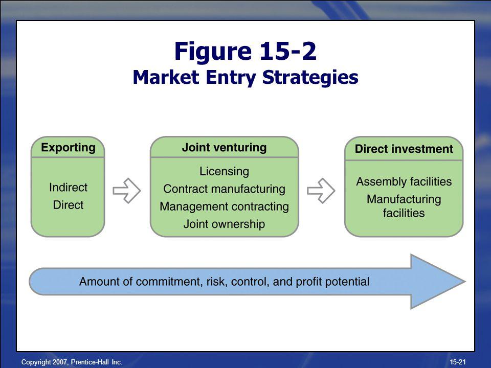 Copyright 2007, Prentice-Hall Inc.15-21 Figure 15-2 Market Entry Strategies