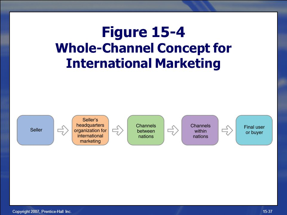 Copyright 2007, Prentice-Hall Inc.15-37 Figure 15-4 Whole-Channel Concept for International Marketing