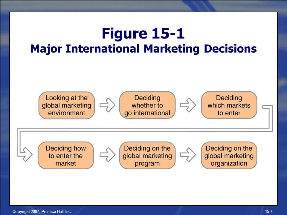 Copyright 2007, Prentice-Hall Inc.15-7 Figure 15-1 Major International Marketing Decisions
