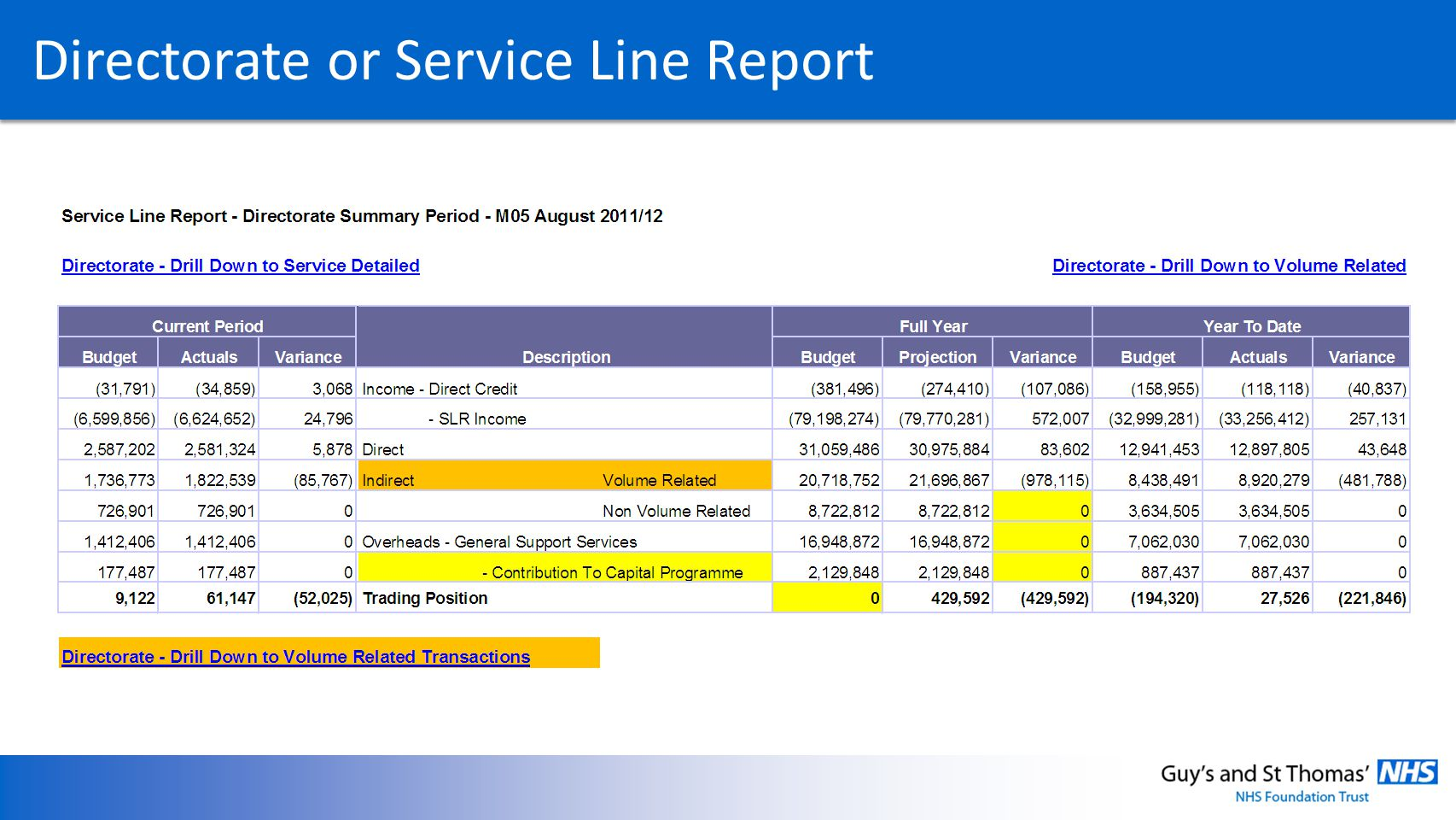 Directorate or Service Line Report