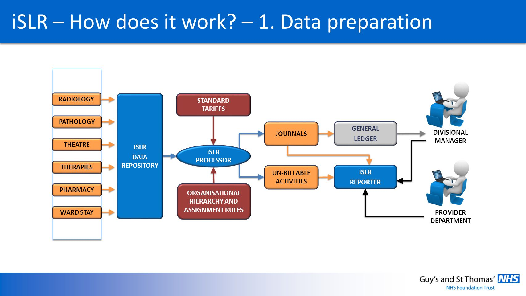 iSLR – How does it work? – 1. Data preparation RADIOLOGY PATHOLOGY THEATRE THERAPIES PHARMACY WARD STAY iSLR DATA REPOSITORY STANDARD TARIFFS ORGANISA