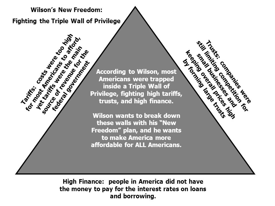 According to Wilson, most Americans were trapped inside a Triple Wall of Privilege, fighting high tariffs, trusts, and high finance. Wilson wants to b