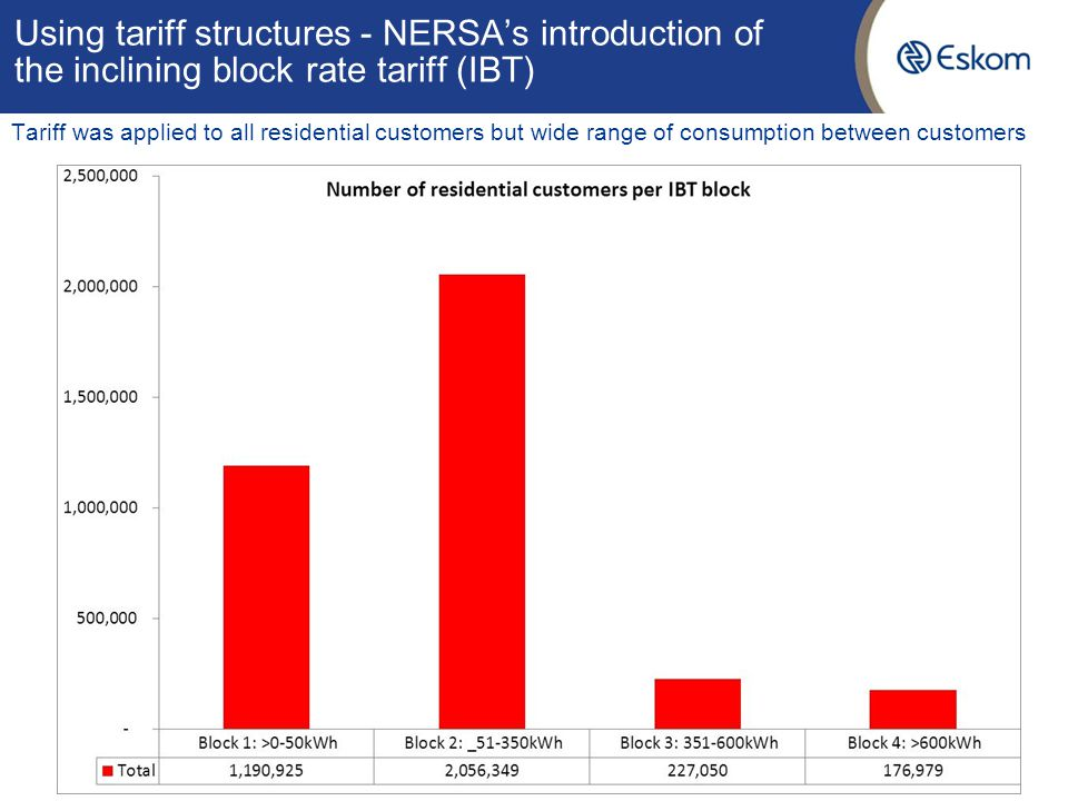 Using tariff structures - NERSAs introduction of the inclining block rate tariff (IBT) Tariff was applied to all residential customers but wide range