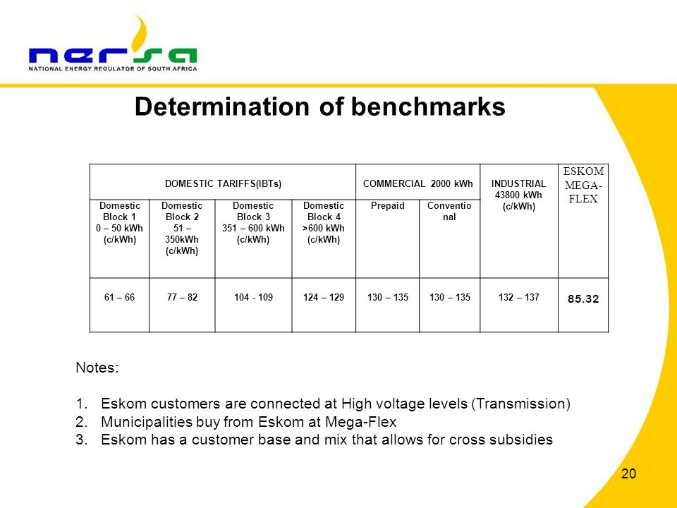 Determination of benchmarks 20 DOMESTIC TARIFFS(IBTs)COMMERCIAL 2000 kWhINDUSTRIAL 43800 kWh (c/kWh) ESKOM MEGA- FLEX Domestic Block 1 0 – 50 kWh (c/k
