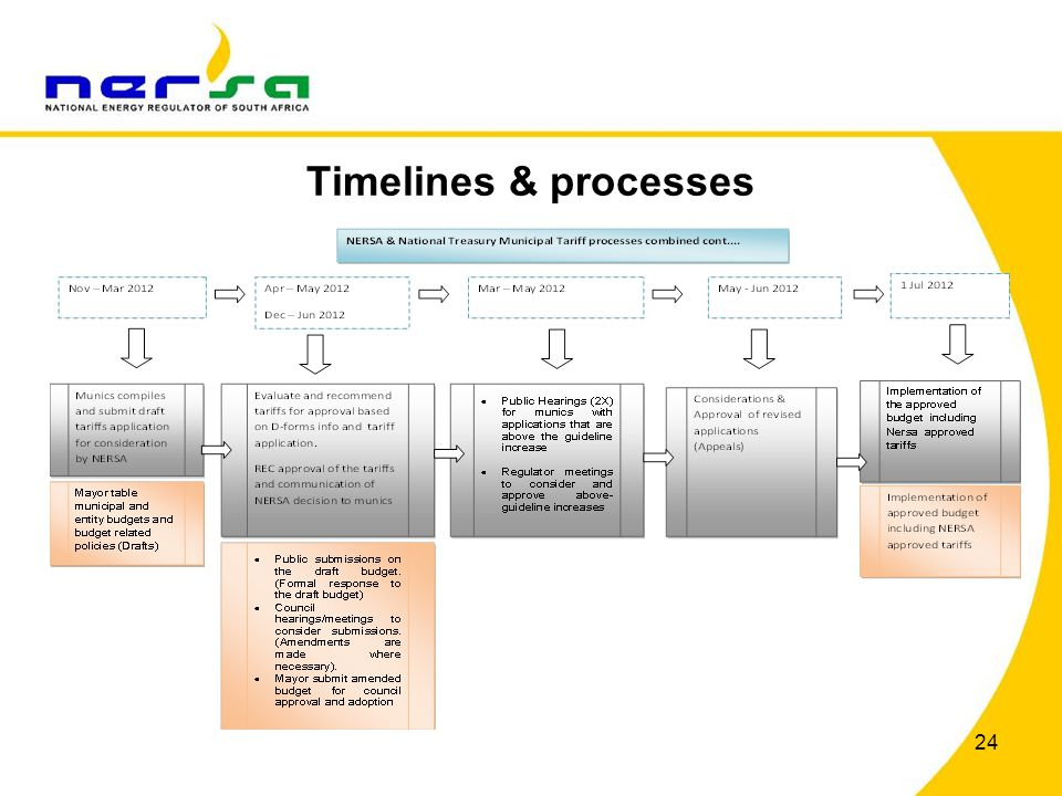 Timelines & processes 24