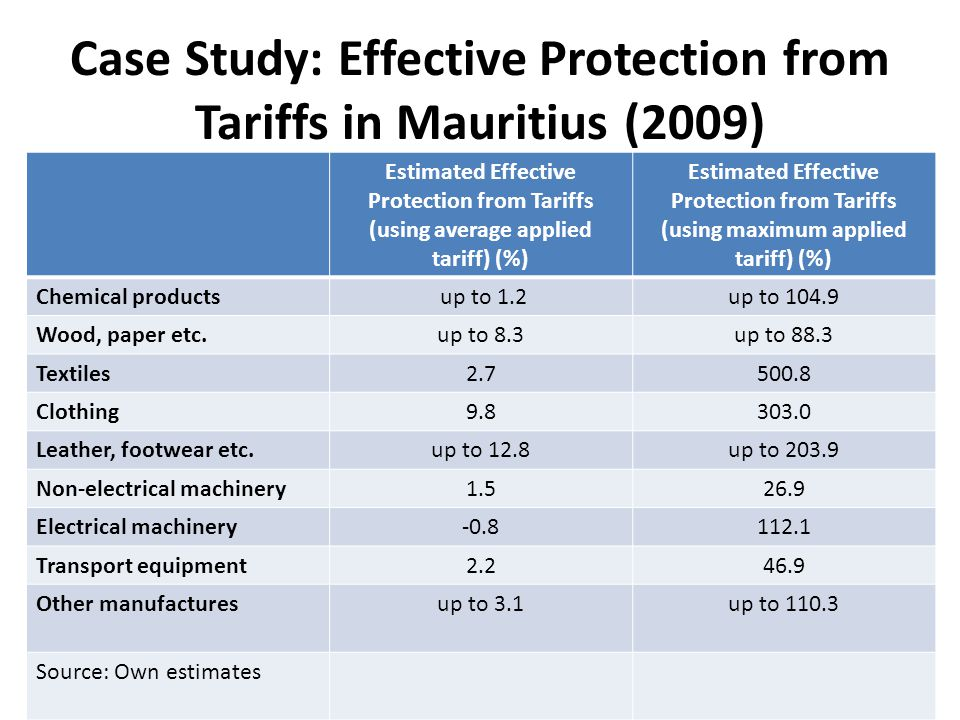 Case Study: Effective Protection from Tariffs in Mauritius (2009) Estimated Effective Protection from Tariffs (using average applied tariff) (%) Estimated Effective Protection from Tariffs (using maximum applied tariff) (%) Chemical products up to 1.2up to 104.9 Wood, paper etc.up to 8.3up to 88.3 Textiles2.7500.8 Clothing9.8303.0 Leather, footwear etc.up to 12.8up to 203.9 Non-electrical machinery1.526.9 Electrical machinery-0.8112.1 Transport equipment2.246.9 Other manufacturesup to 3.1up to 110.3 Source: Own estimates