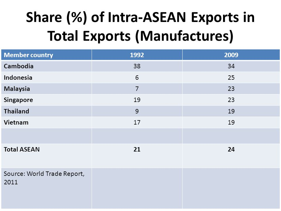 Share (%) of Intra-ASEAN Exports in Total Exports (Manufactures) Member country19922009 Cambodia3834 Indonesia625 Malaysia723 Singapore1923 Thailand919 Vietnam1719 Total ASEAN2124 Source: World Trade Report, 2011