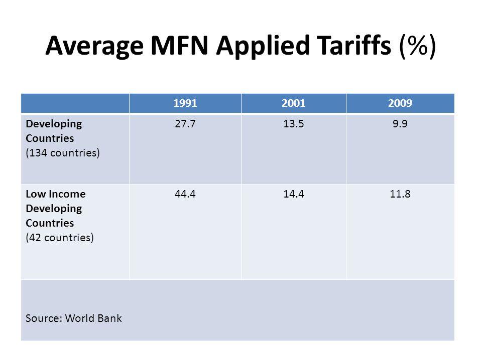 Average MFN Applied Tariffs (%) 199120012009 Developing Countries (134 countries) 27.713.59.9 Low Income Developing Countries (42 countries) 44.414.411.8 Source: World Bank