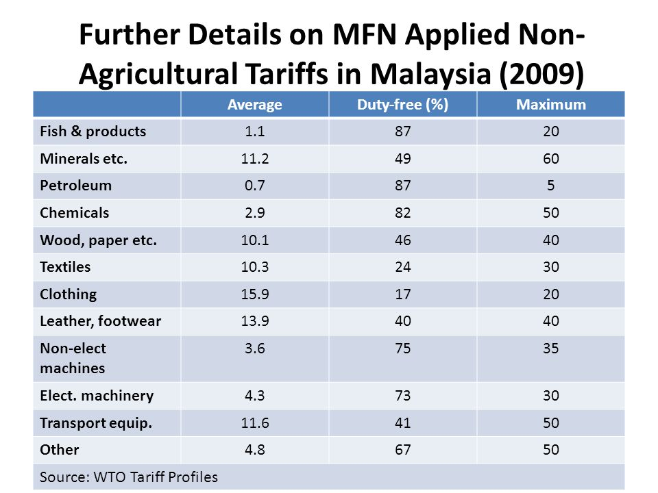 Further Details on MFN Applied Non- Agricultural Tariffs in Malaysia (2009) AverageDuty-free (%)Maximum Fish & products1.18720 Minerals etc.11.24960 Petroleum0.7875 Chemicals2.98250 Wood, paper etc.10.14640 Textiles10.32430 Clothing15.91720 Leather, footwear13.940 Non-elect machines 3.67535 Elect.