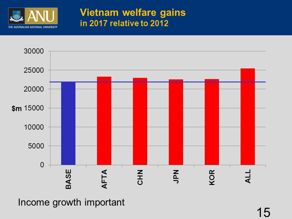 Vietnam welfare gains in 2017 relative to 2012 15 Income growth important