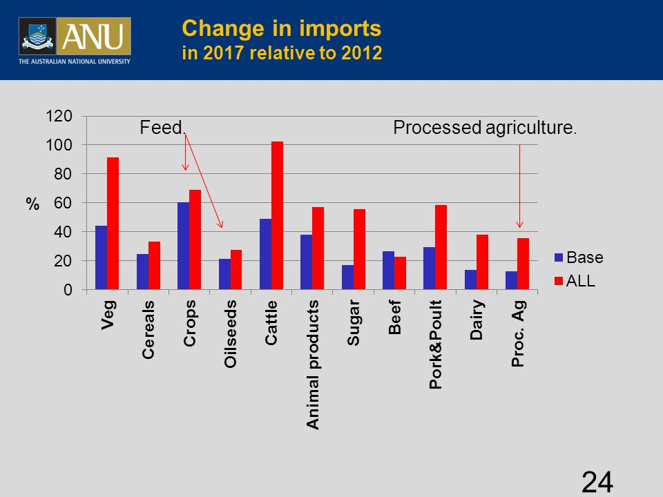 Change in imports in 2017 relative to 2012 24 Processed agriculture. Feed.