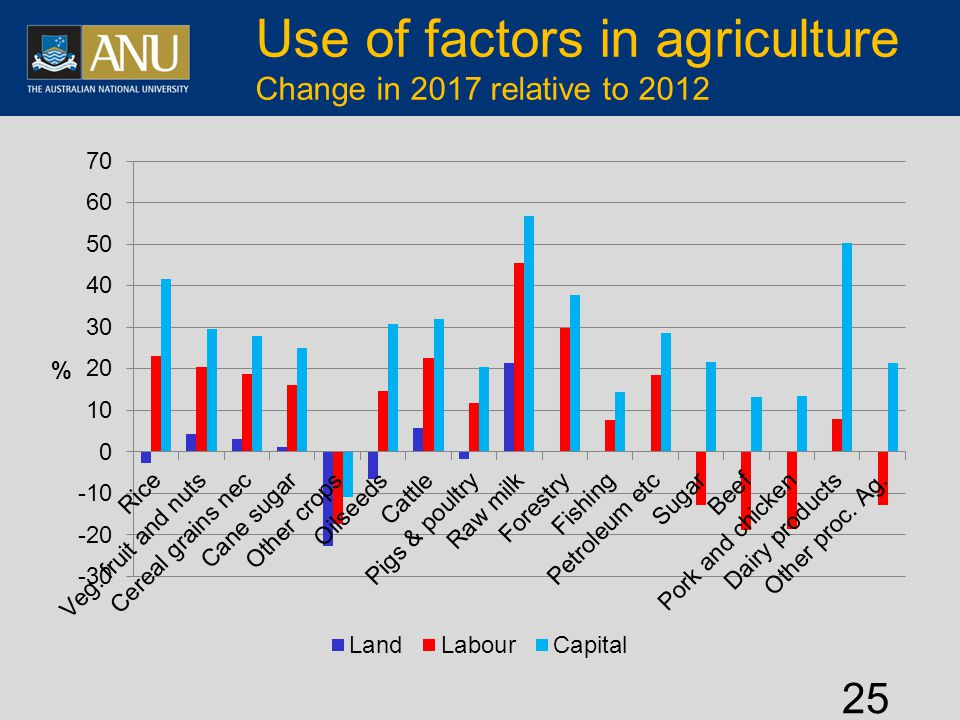 Use of factors in agriculture Change in 2017 relative to 2012 25