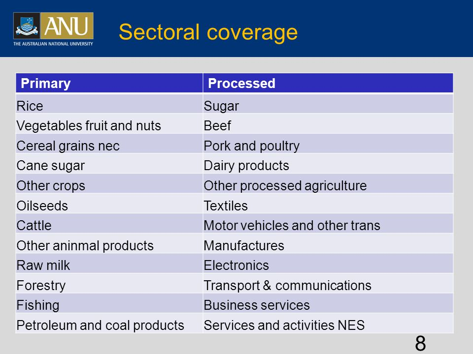 Sectoral coverage PrimaryProcessed RiceSugar Vegetables fruit and nutsBeef Cereal grains necPork and poultry Cane sugarDairy products Other cropsOther processed agriculture OilseedsTextiles CattleMotor vehicles and other trans Other aninmal productsManufactures Raw milkElectronics ForestryTransport & communications FishingBusiness services Petroleum and coal productsServices and activities NES 8