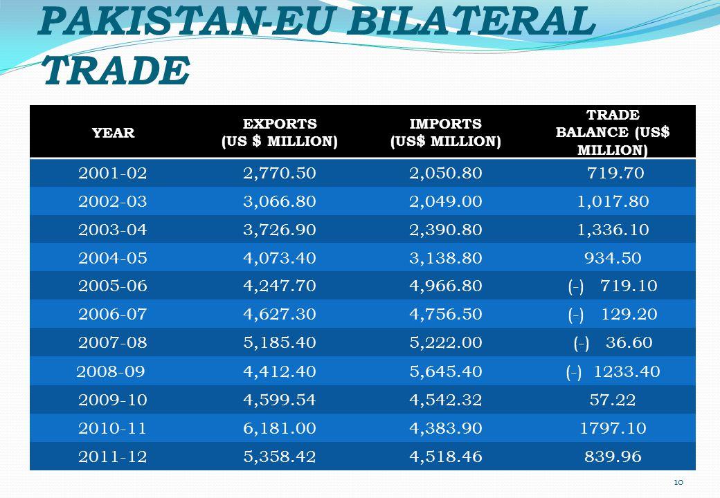 PAKISTAN-EU BILATERAL TRADE YEAR EXPORTS (US $ MILLION) IMPORTS (US$ MILLION) TRADE BALANCE (US$ MILLION) 2001-022,770.502,050.80 719.70 2002-033,066.