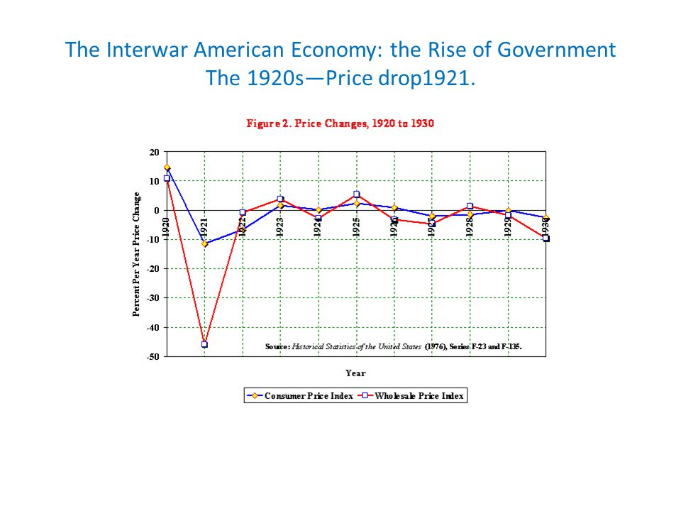 The Interwar American Economy: the Rise of Government The 1920srebound in general economy.