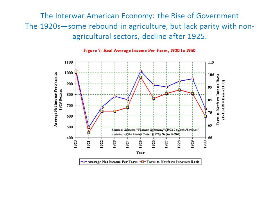 The Interwar American Economy: the Rise of Government The 1920ssome rebound in agriculture, but lack parity with non- agricultural sectors, decline after 1925.