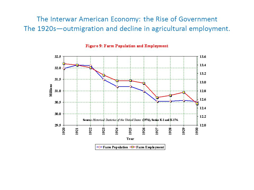 The Interwar American Economy: the Rise of Government The 1920soutmigration and decline in agricultural employment.