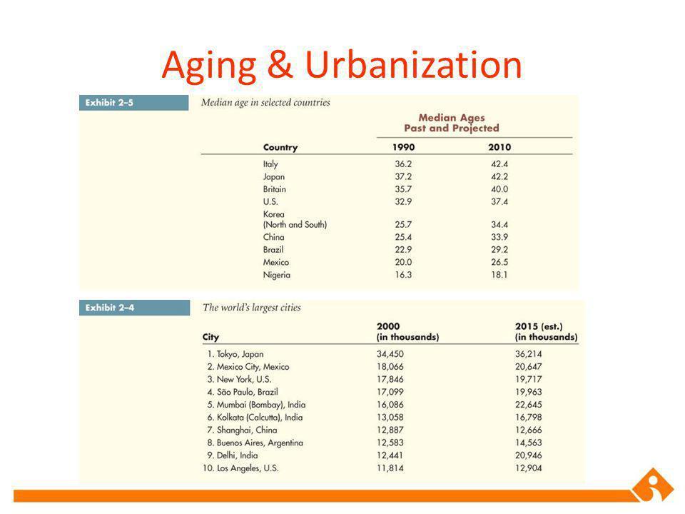 Aging & Urbanization
