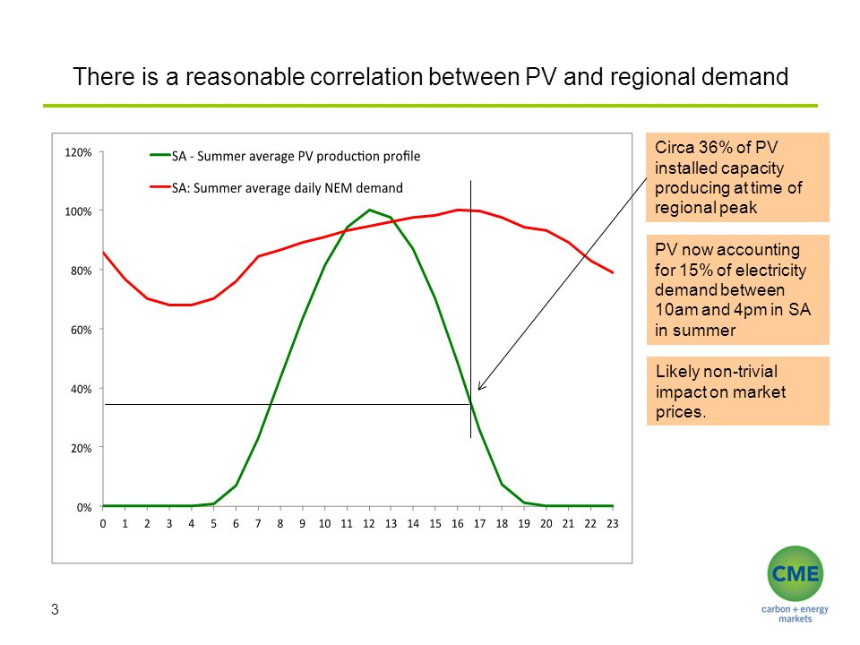 There is a reasonable correlation between PV and regional demand 3 Circa 36% of PV installed capacity producing at time of regional peak PV now accoun