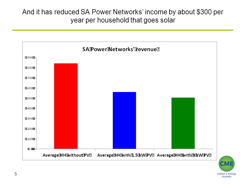 And it has reduced SA Power Networks income by about $300 per year per household that goes solar 5