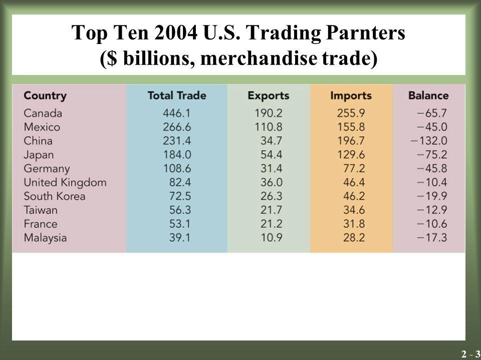 2 - 3 Top Ten 2004 U.S. Trading Parnters ($ billions, merchandise trade) Insert Exhibit 2.1