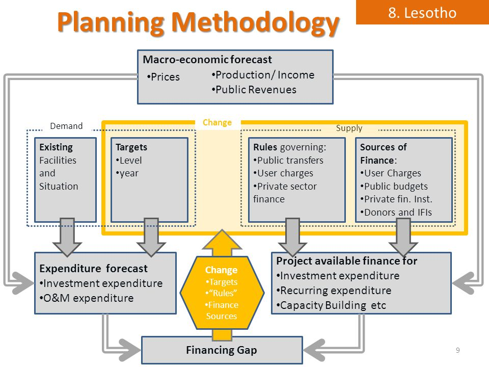 Supply Planning Methodology 9 Macro-economic forecast Existing Facilities and Situation Targets Level year Rules governing: Public transfers User charges Private sector finance Sources of Finance: User Charges Public budgets Private fin.