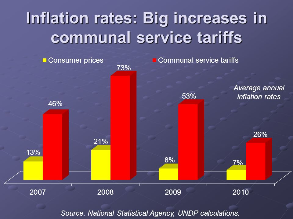 Inflation rates: Big increases in communal service tariffs Source: National Statistical Agency, UNDP calculations.