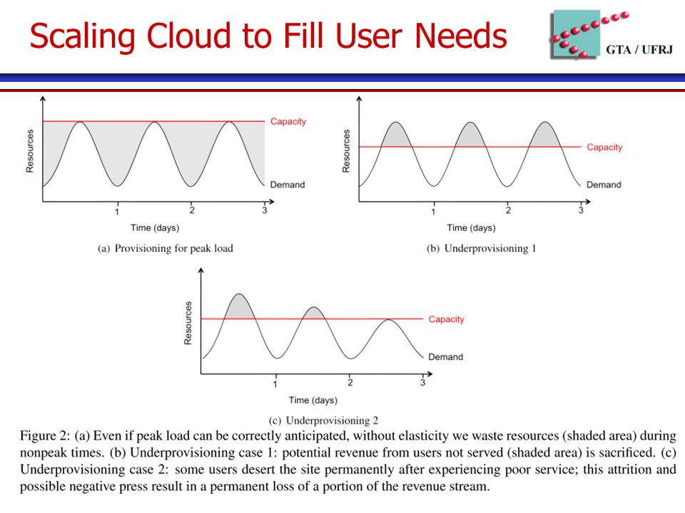 Scaling Cloud to Fill User Needs