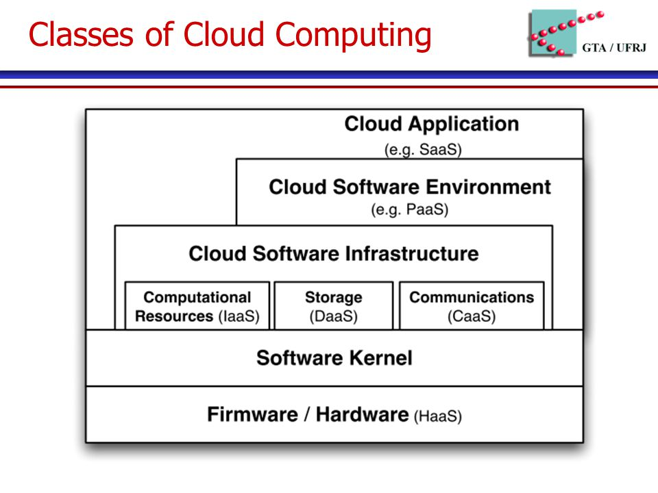 Classes of Cloud Computing