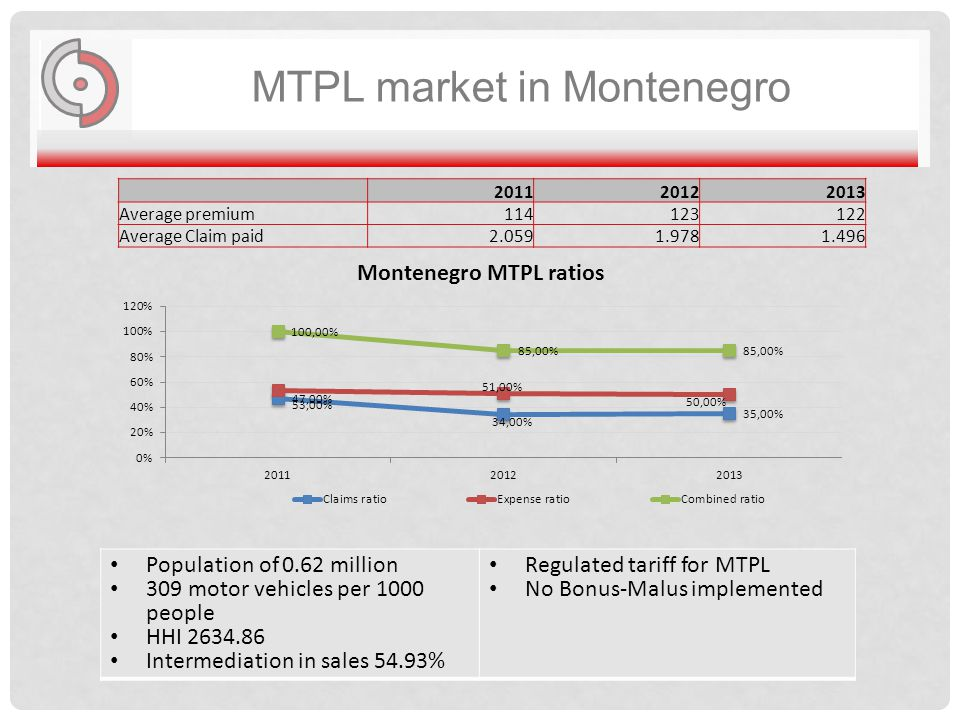MTPL market in Montenegro 201120122013 Average premium114123122 Average Claim paid2.0591.9781.496 Population of 0.62 million 309 motor vehicles per 1000 people HHI 2634.86 Intermediation in sales 54.93% Regulated tariff for MTPL No Bonus-Malus implemented