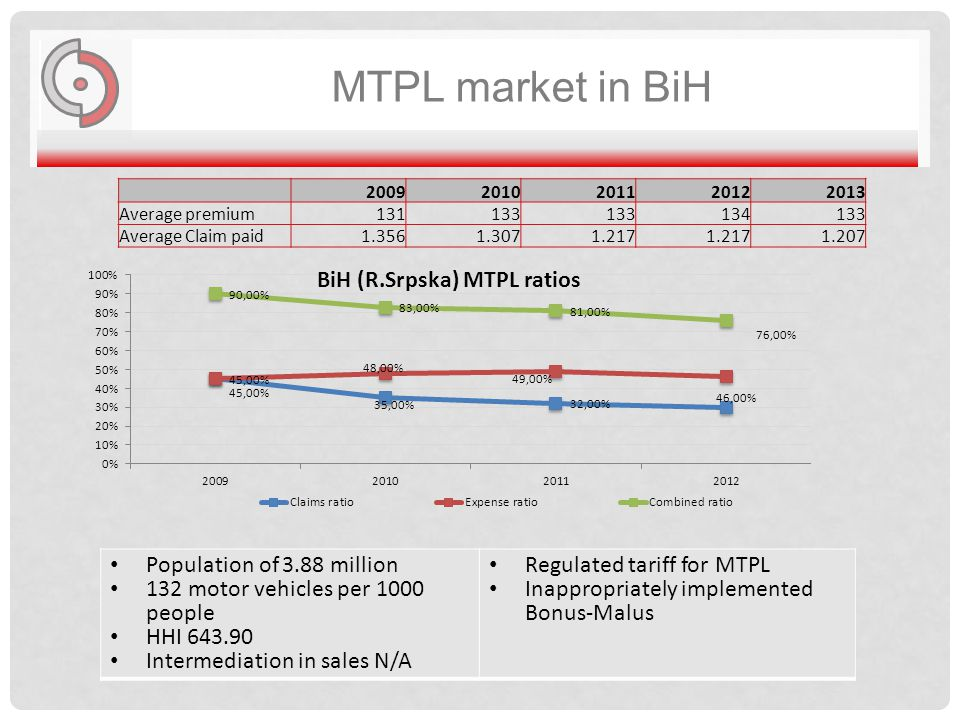 MTPL market in BiH 20092010201120122013 Average premium131133 134133 Average Claim paid1.3561.3071.217 1.207 Population of 3.88 million 132 motor vehicles per 1000 people HHI 643.90 Intermediation in sales N/A Regulated tariff for MTPL Inappropriately implemented Bonus-Malus
