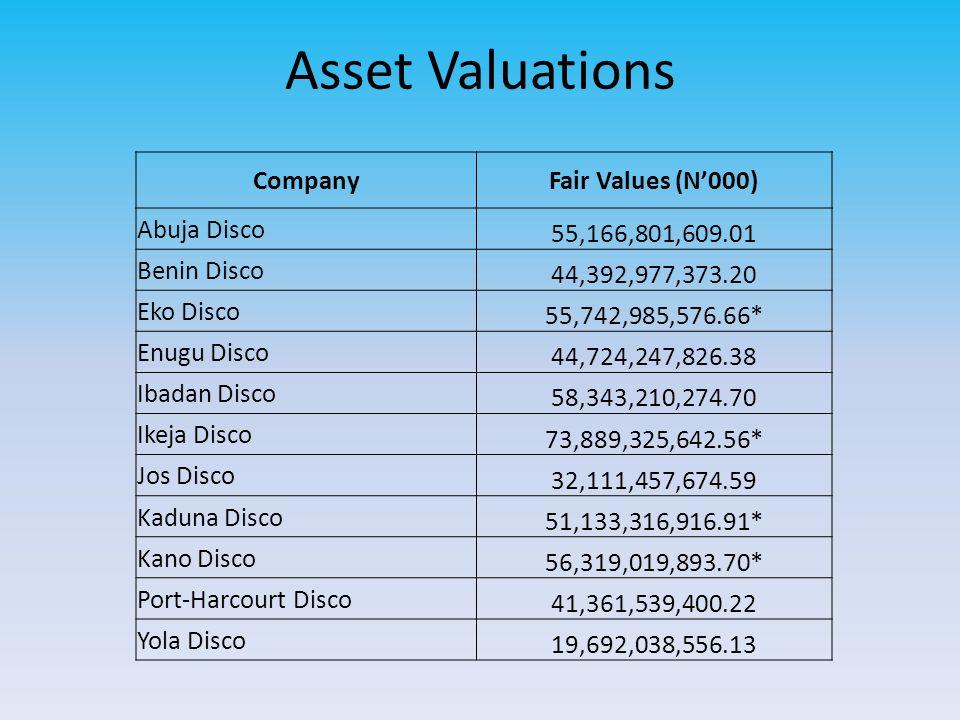 CompanyFair Values (N000) Abuja Disco 55,166,801,609.01 Benin Disco 44,392,977,373.20 Eko Disco 55,742,985,576.66* Enugu Disco 44,724,247,826.38 Ibada