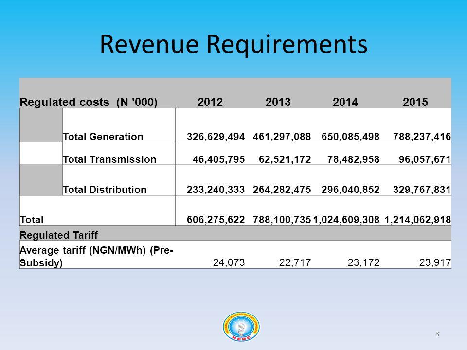 8 Regulated costs (N '000)2012201320142015 Total Generation326,629,494461,297,088650,085,498788,237,416 Total Transmission46,405,79562,521,17278,482,9