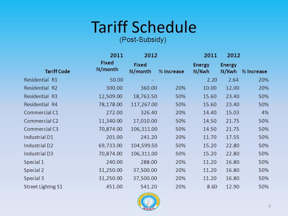 Tariff Schedule 9 2011201220112012 Tariff Code Fixed N/month % Increase Energy N/Kwh % Increase Residential R1 50.00 - 2.20 2.6420% Residential R2 300.00 360.0020% 10.00 12.0020% Residential R3 12,509.00 18,763.5050% 15.60 23.4050% Residential R4 78,178.00 117,267.0050% 15.60 23.4050% Commercial C1 272.00 326.4020% 14.40 15.034% Commercial C2 11,340.00 17,010.0050% 14.50 21.7550% Commercial C3 70,874.00 106,311.0050% 14.50 21.7550% Industrial D1 201.00 241.2020% 11.70 17.5550% Industrial D2 69,733.00 104,599.5050% 15.20 22.8050% Industrial D3 70,874.00 106,311.0050% 15.20 22.8050% Special 1 240.00 288.0020% 11.20 16.8050% Special 2 31,250.00 37,500.0020% 11.20 16.8050% Special 3 31,250.00 37,500.0020% 11.20 16.8050% Street Lightng S1 451.00 541.2020% 8.60 12.9050% (Post-Subsidy)
