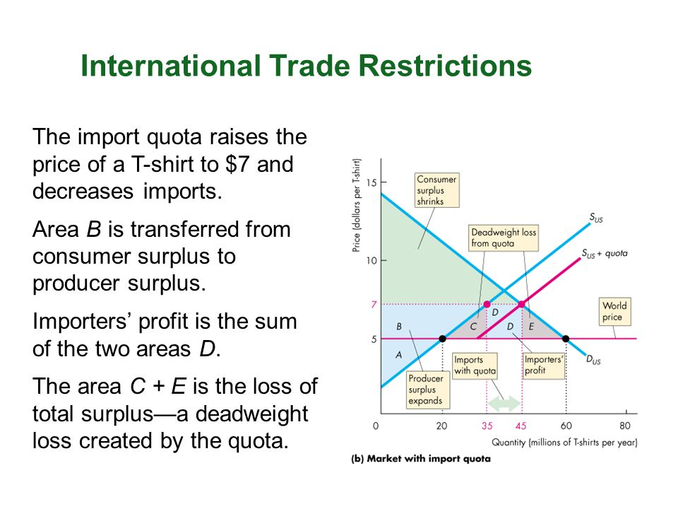The import quota raises the price of a T-shirt to $7 and decreases imports. Area B is transferred from consumer surplus to producer surplus. Importers