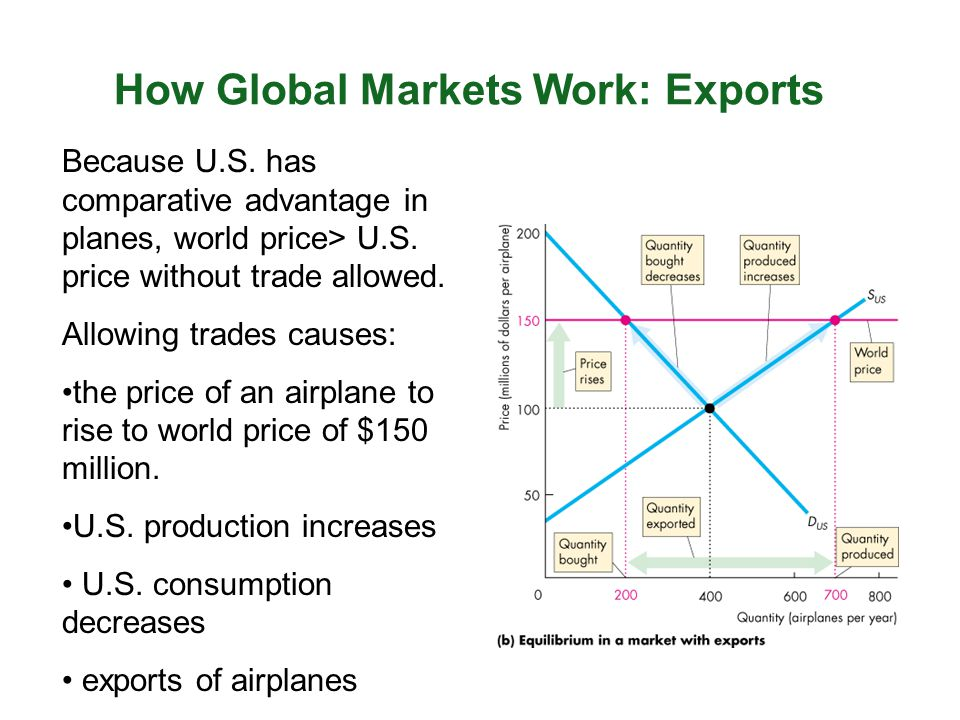 How Global Markets Work: Exports Because U.S. has comparative advantage in planes, world price> U.S. price without trade allowed. Allowing trades caus