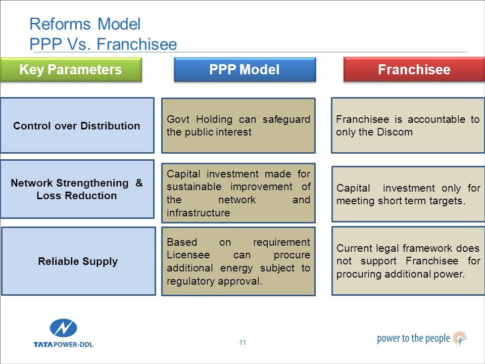 Reforms Model PPP Vs.