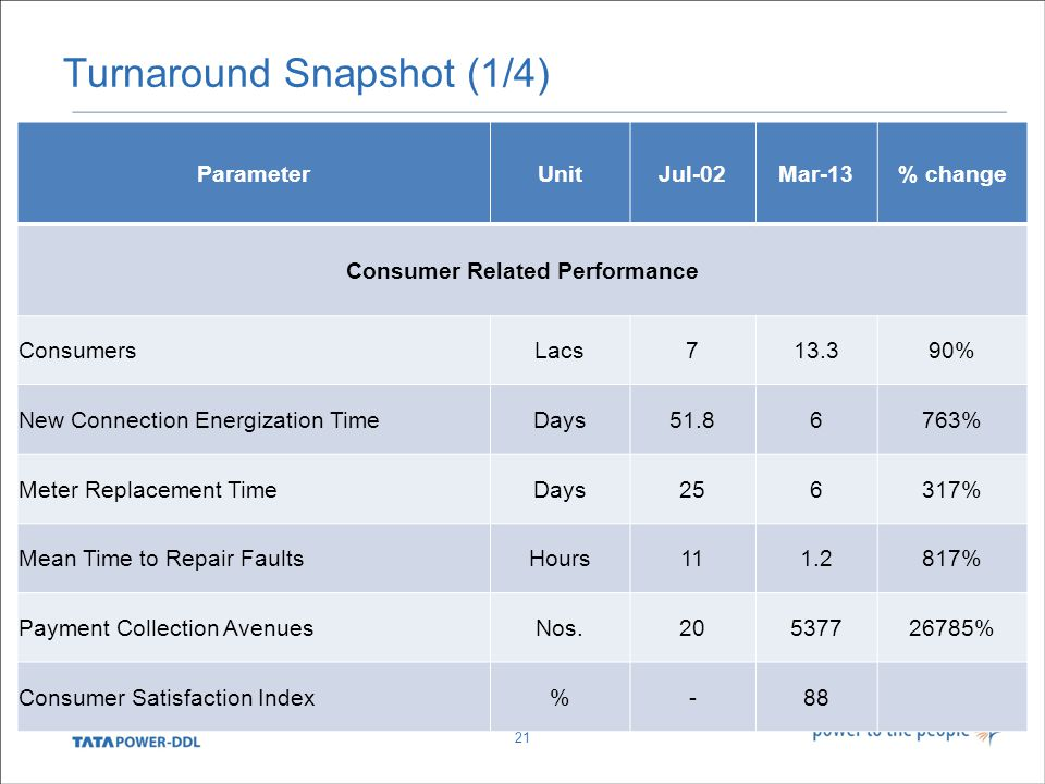 Turnaround Snapshot (1/4) 21 ParameterUnitJul-02Mar-13% change Consumer Related Performance ConsumersLacs713.390% New Connection Energization TimeDays51.86763% Meter Replacement TimeDays256317% Mean Time to Repair FaultsHours111.2817% Payment Collection AvenuesNos.20537726785% Consumer Satisfaction Index%-88