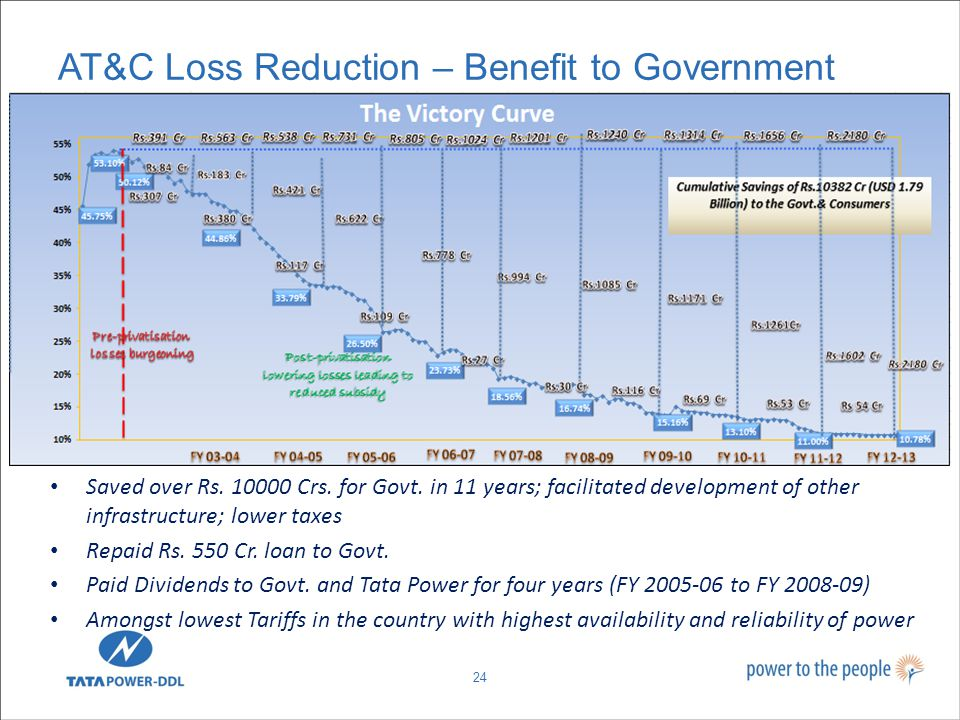 AT&C Loss Reduction – Benefit to Government 24 Saved over Rs.